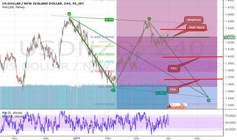 USDNZD: A clear pattern should form to complete CYPHER so i would SELL