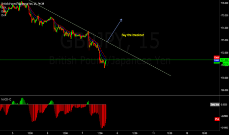 GBPJPY: GJ buy the breakout