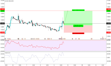 EURUSD: not the end ?