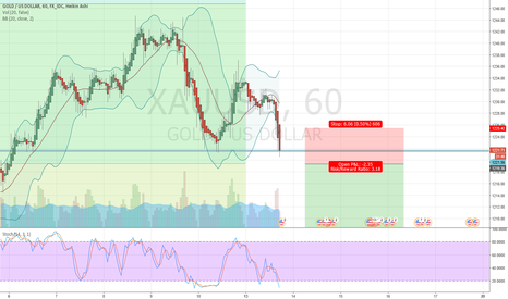 XAUUSD: XAUUSD is facing support