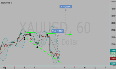XAUUSD: Broadning Formation