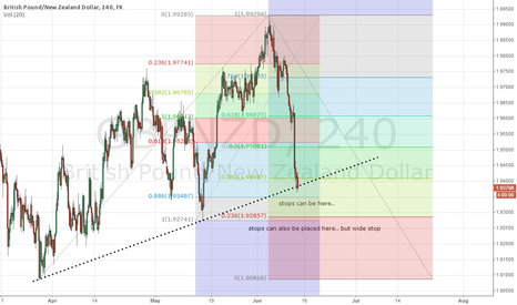 GBPNZD: GBPNZD looking for it to retrace upside