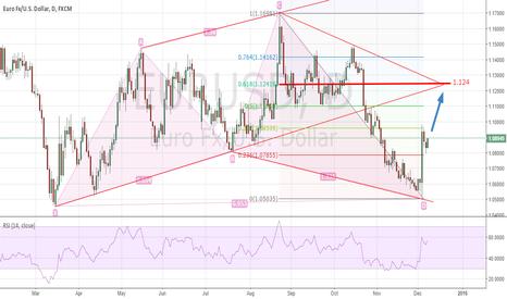 EURUSD: EUR/USD Possible Bullish Setup on Daily Chart