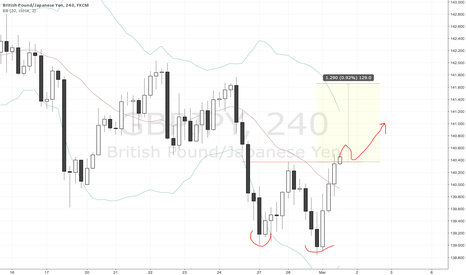 GBPJPY: GBPJPY Double Bottom is forming wait and see for the break out