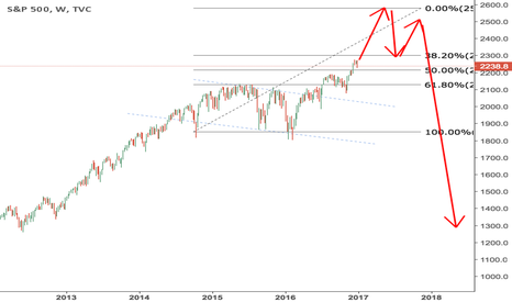 SPX: SPY keeps rising then maybe a major correction?
