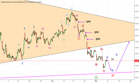 NUGT: NUGT in for a new correction/upwards wave?
