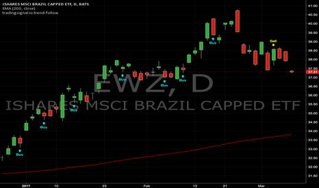 EWZ: Trend-follow signals : EWZ