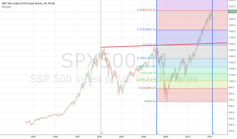 SPX500: Set short around 2135