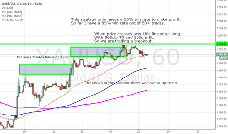 XAUUSD: Gold Breakout Trend Trading Strategy