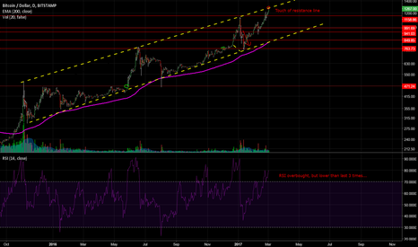BTCUSD: Bitcoin Nearing Peak Around $1300