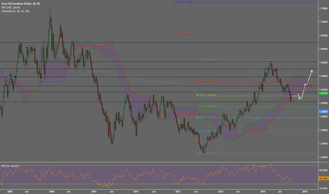EURCAD: EURCAD bounces from weekly support