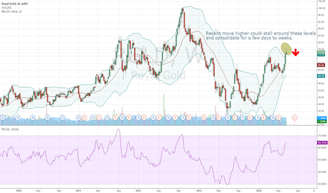 RGLD: RGLD - consolidation to lower