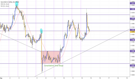 EURUSD: EU Uptrend Until Mid Week