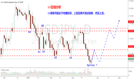 USDJPY: USDJPY is likely to deal with Accumulation phase