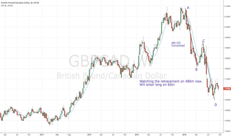 GBPCAD: GBPCAD-Completeed AB=CD