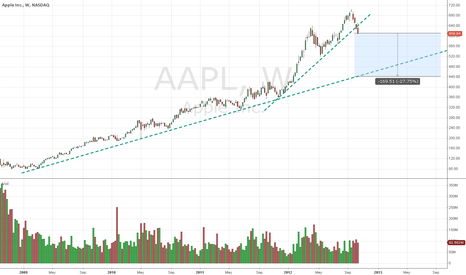 AAPL: AAPL - One possibility