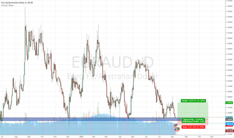 EURAUD: EUR/AUD @major support