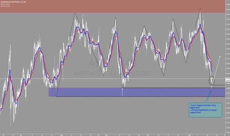 A61!: Australian Dollar buy setup