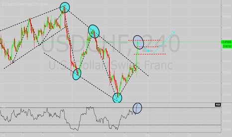 USDCHF: a short looks good