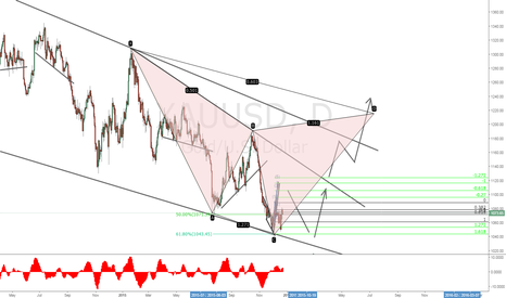 XAUUSD: Gold Posible new Big Rally