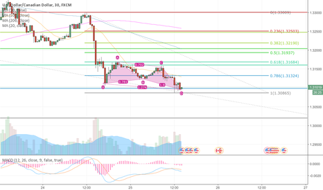 USDCAD: just before the BAC speach long USDCAD