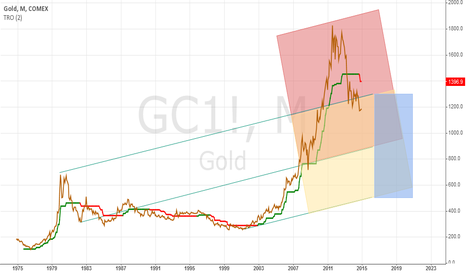 GC1!: What is a reasonable price for an ounce of gold?