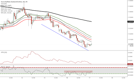 EURNZD: EURNZD - PICTURE PERFECT DOWNTREND - SHORT