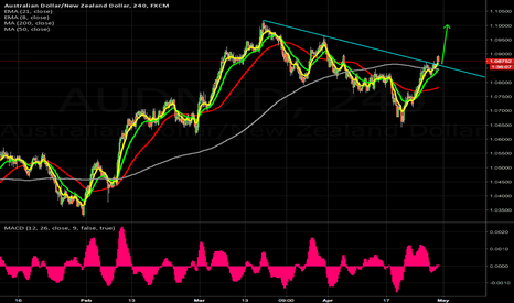 AUDNZD: RETEST and lets see if we get continuation