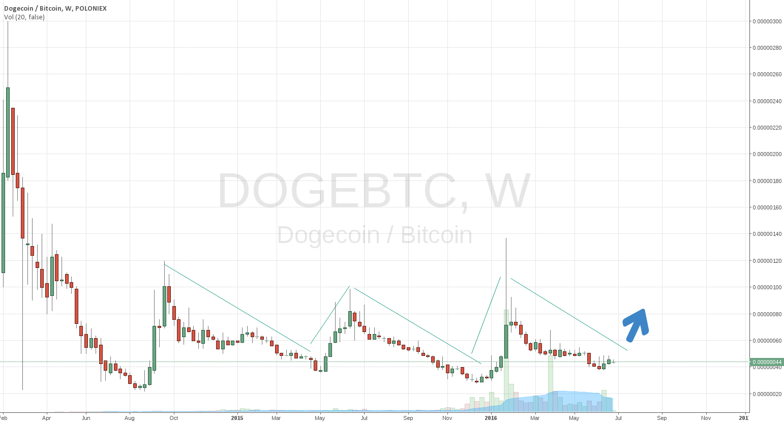 Doge to pump ?