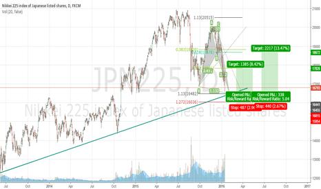 JPN225: Deep bat pattern ahead