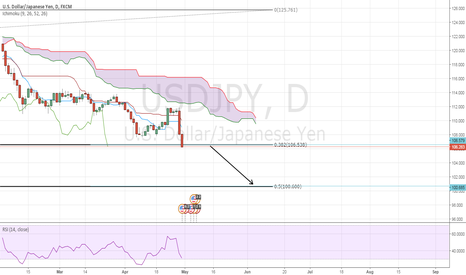 USDJPY: USDJPY - IF BROKE106'200  GO TO 100'600