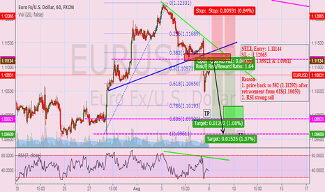 EURUSD: waiting for corection before sell