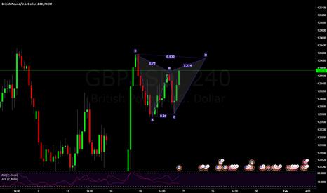 GBPUSD: Potential Bearish 4HR Gartley at 1.2404