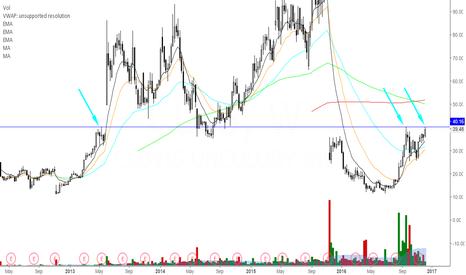 CLVS: CLVS (Bearish) swing trade