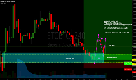 ETCBTC: $ETC - Another run?