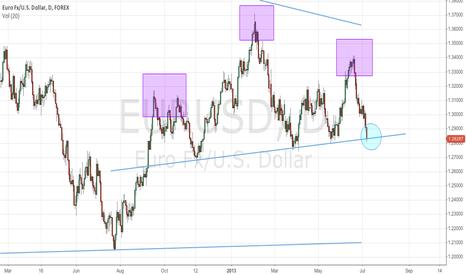 EURUSD: EURUSD head and shoulders breakdown?