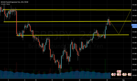 GBPJPY: GBPJPY 4 Hours chat