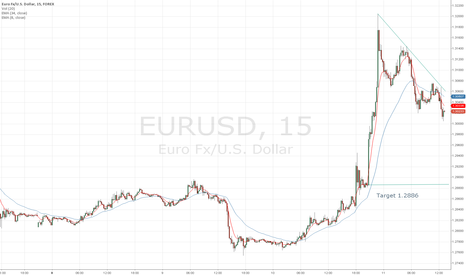 EURUSD: Eur/USD heading back towards fair market value