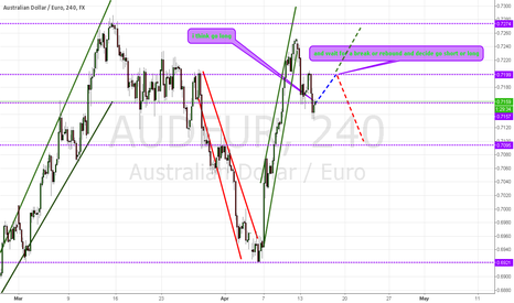 AUDEUR: Australian Dollar and Euro