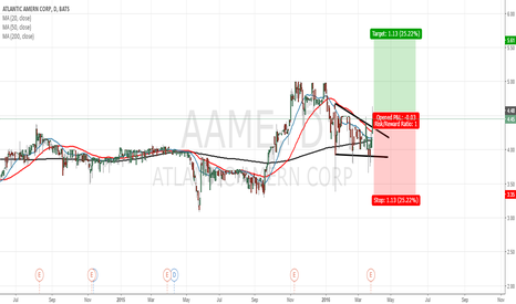 AAME:  Can be a good opportunity for to trade some shares of AAME.