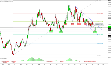 EURAUD: EURAUD New Buying Opportunity ?