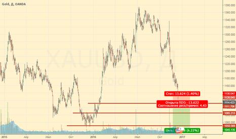 XAUUSD: Графический анализ золота после ФРС