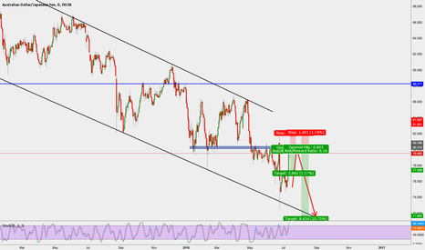 AUDJPY: Structure based opportunity