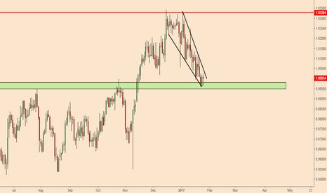 USDCHF: USDCHF; Ready For Take Off