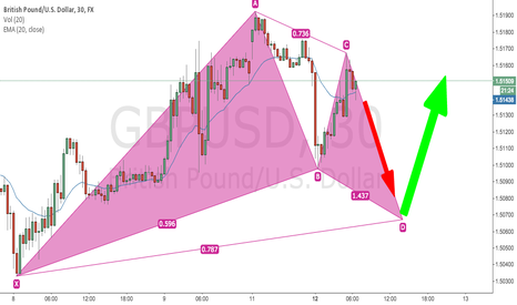GBPUSD: GBPUSD Possible Gartley Pattern