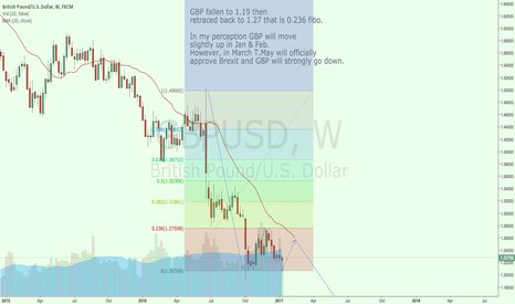 GBPUSD: Brexshit will cause GBP to sink