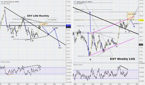 DXY: Update on the US Dollar: What next?