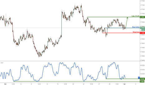 AUDUSD: AUD/USD right on buying level, remain bullish