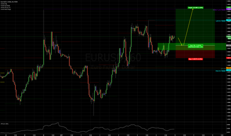 EURUSD: Limit-Buy EURUSD