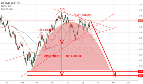 USOIL: Dont be Ridiculous